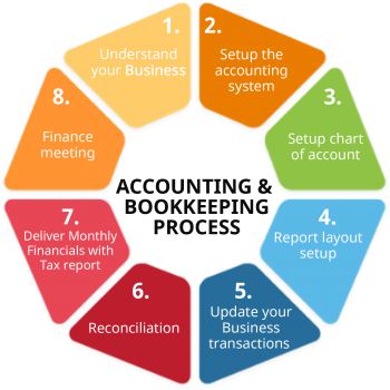 Accounting & bookkeeping process